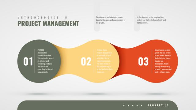 Project Management methodologies Mind Map Modelo de Design