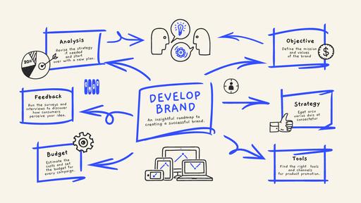 Successful Brand Elements ConceptMap
