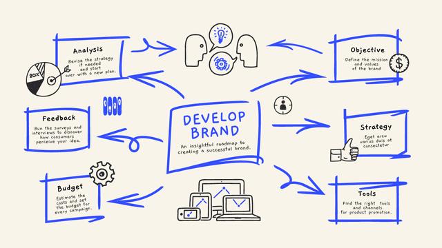 Successful Brand elements Mind Map Design Template