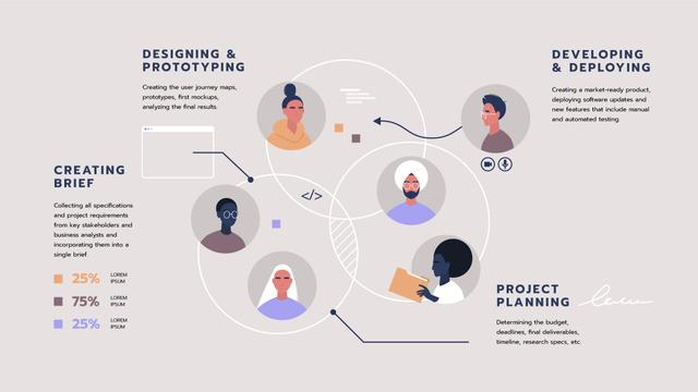 Plantilla de diseño de Project Development steps and team Mind Map