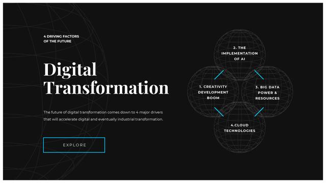 Ontwerpsjabloon van Mind Map van Digital Transformation steps