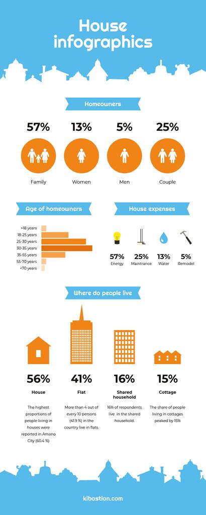 Statistical infographics about Homeowners — Maak een ontwerp