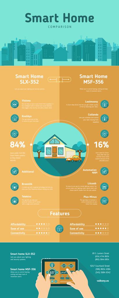 Comparison infographics about Smart Home Infographic Modelo de Design