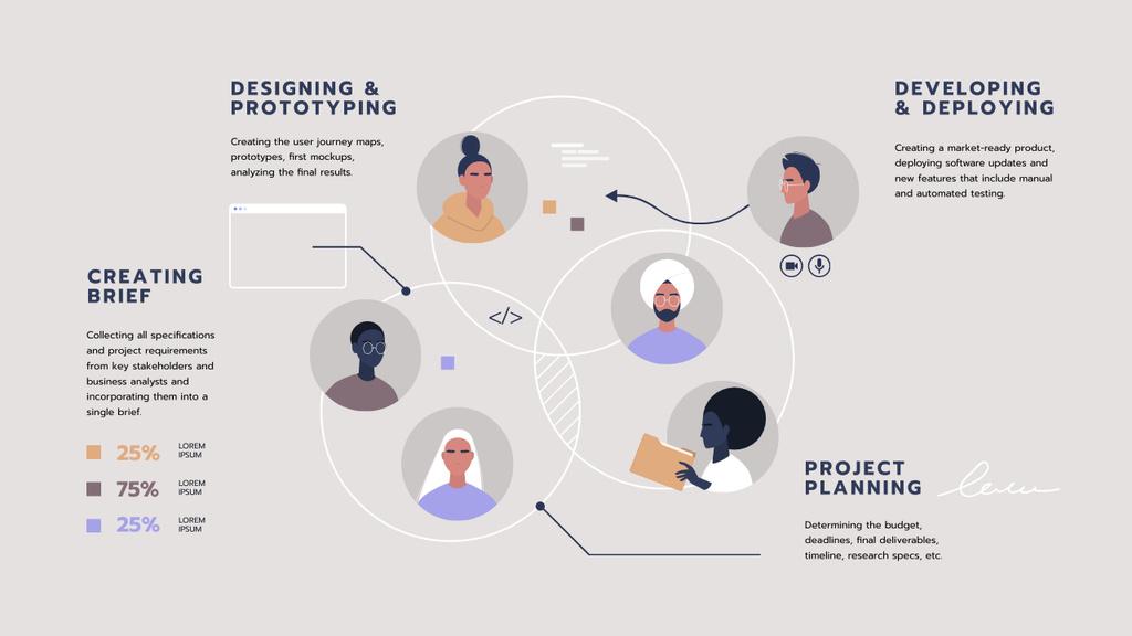Project Development steps and team Mind Map – шаблон для дизайну