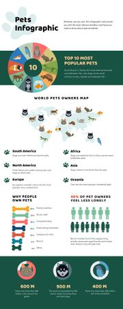 Ontwerpsjabloon van Infographic van Map Infographics about World Pets Owners