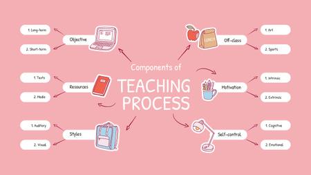Successful Teaching Process elements Mind Map – шаблон для дизайну