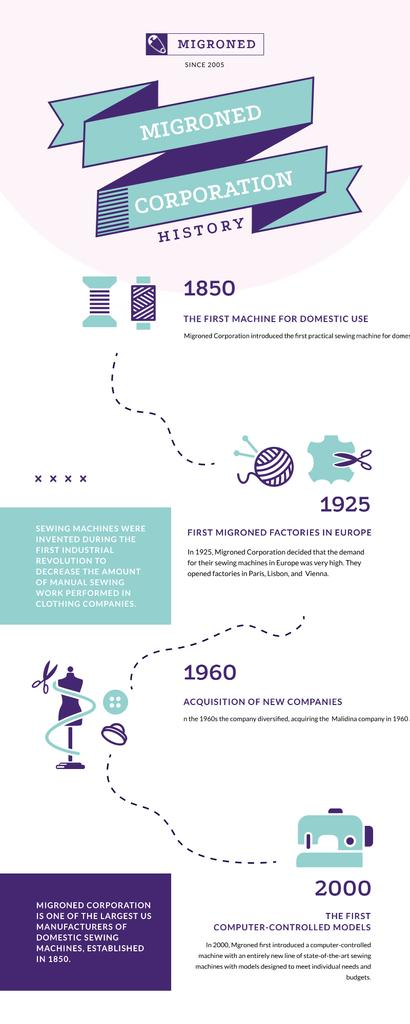 Timeline Infographics about History of Sewing Manufacture — Crear un diseño