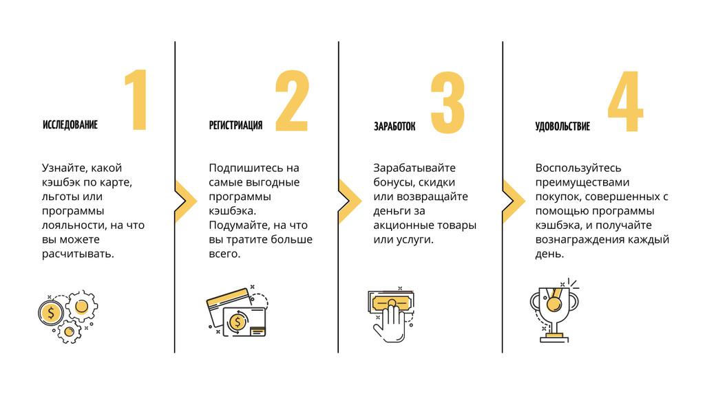 Loyalty Programs research process Mind Map – шаблон для дизайна