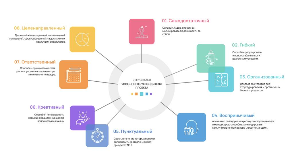 Project Manager professional skills and requirements Mind Map – шаблон для дизайна