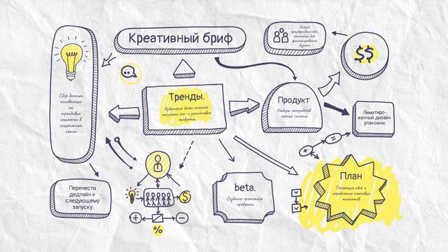 Product Brief sketch Mind Map – шаблон для дизайна