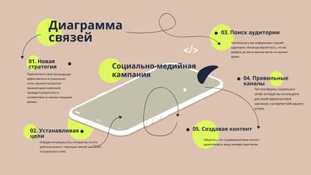 Social Media campaign on Phone screen Mind Map – шаблон для дизайна