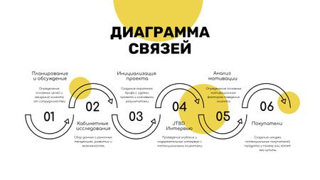 Project Development strategy Mind Map – шаблон для дизайна