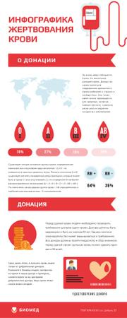 Statistical infographics about Blood Donation Infographic – шаблон для дизайна
