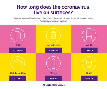 #FlattenTheCurve Information about Coronavirus surfaces