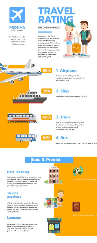 Statistical infographics about Travel Rating — Crear un diseño