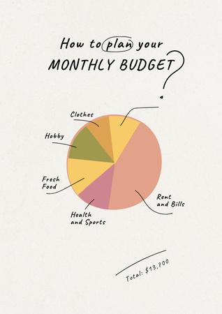 Platilla de diseño Monthly Budget plan with Diagram Poster