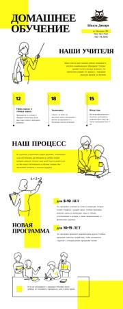 Education infographics about Home schooling Infographic – шаблон для дизайна