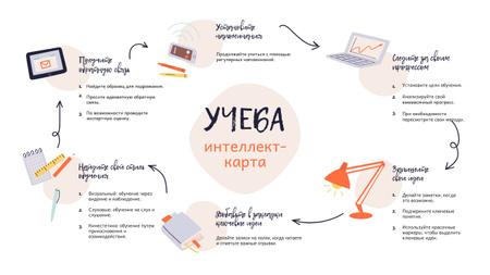Study process steps Mind Map – шаблон для дизайна