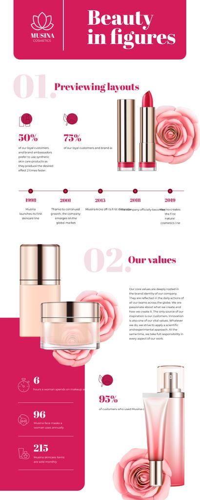 Timeline infographics about Cosmetics Company – Stwórz projekt