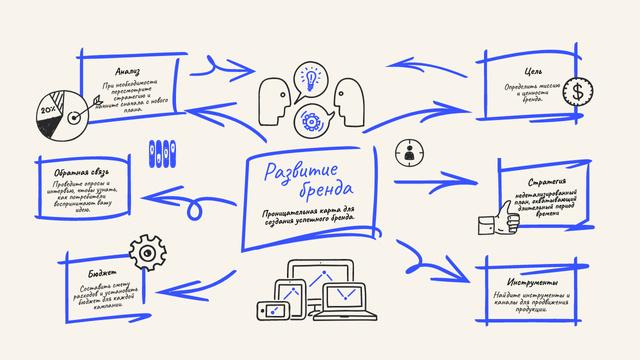 Successful Brand elements Mind Map – шаблон для дизайна