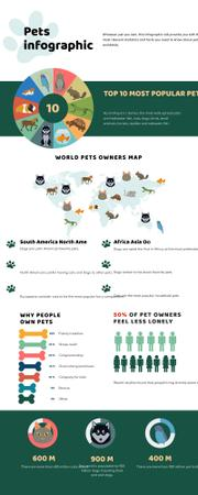 Template di design Map Infographics about World Pets Owners Infographic