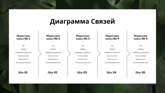 Marketing Channels on green leaves Mind Map – шаблон для дизайна
