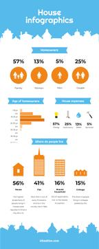 Statistical infographics about Homeowners